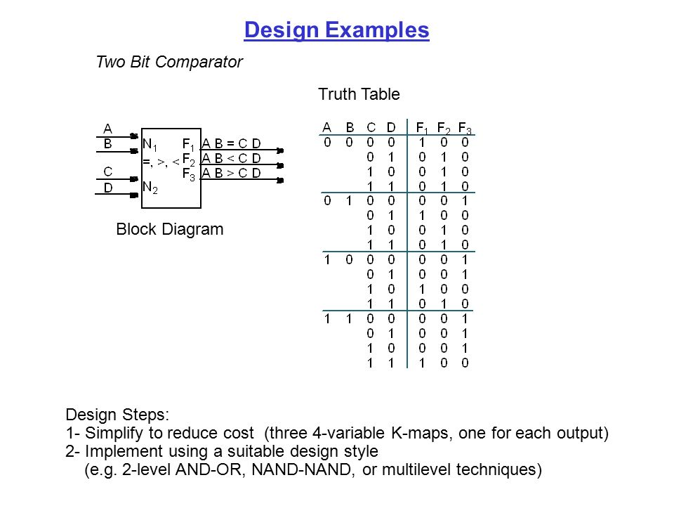 Key observation adjacencies in the k map ppt download for 1 bit comparator truth table