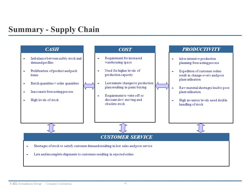 Role of Marketing in Supply Chain Management