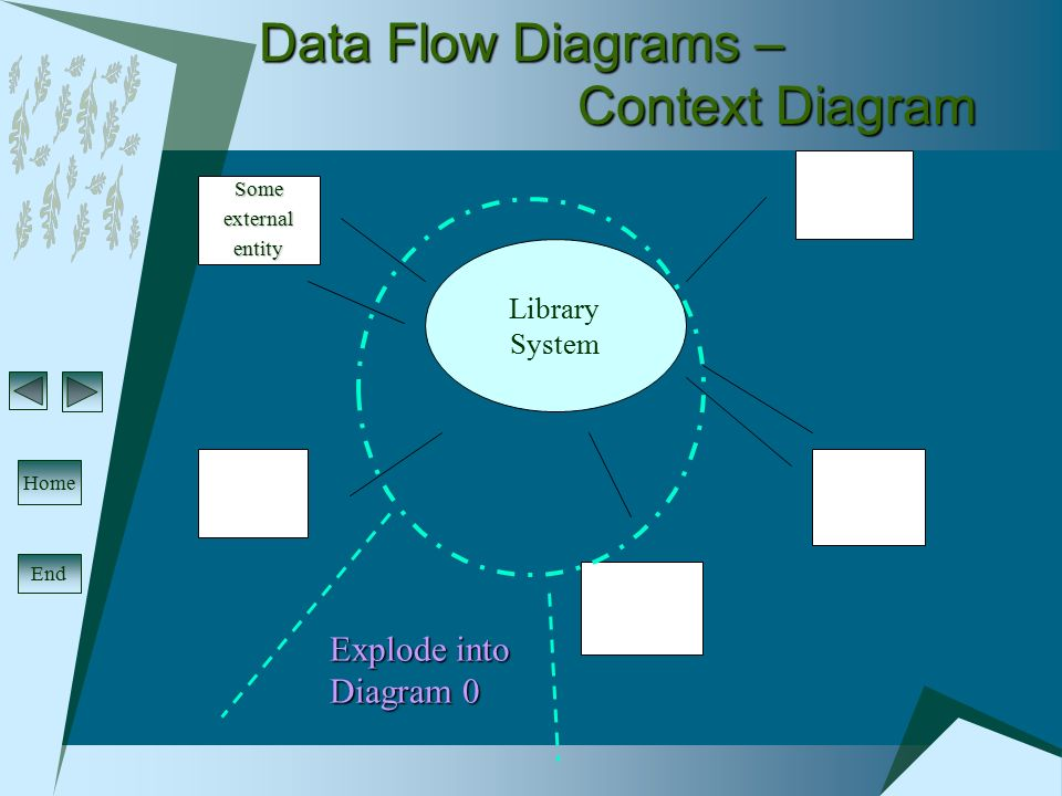 4 data flow diagrams context diagram some external entity library system - Context Diagram For Library System