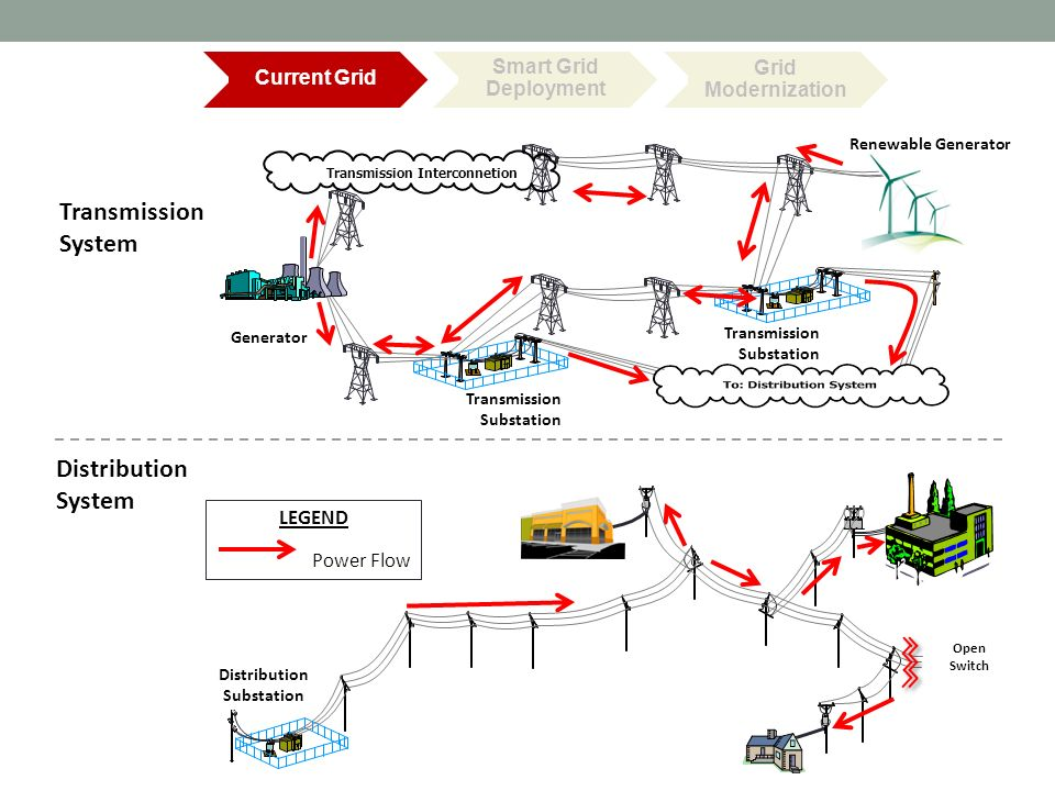 Transforming The Distribution Grid Ppt Video Online Download