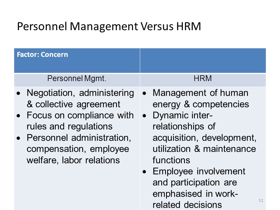 hrm vs pm ir Significant differences exist between human resource management (hrm) and personnel management (pm)personnel management is a traditional approach but human resource management a modern approach.