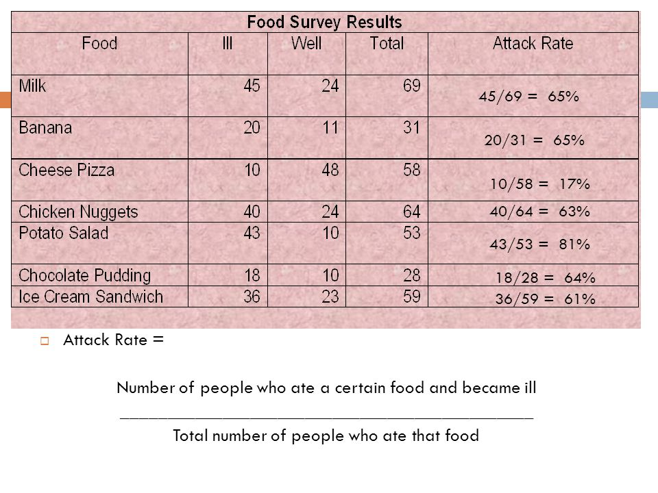 Number of people who ate a certain food and became ill