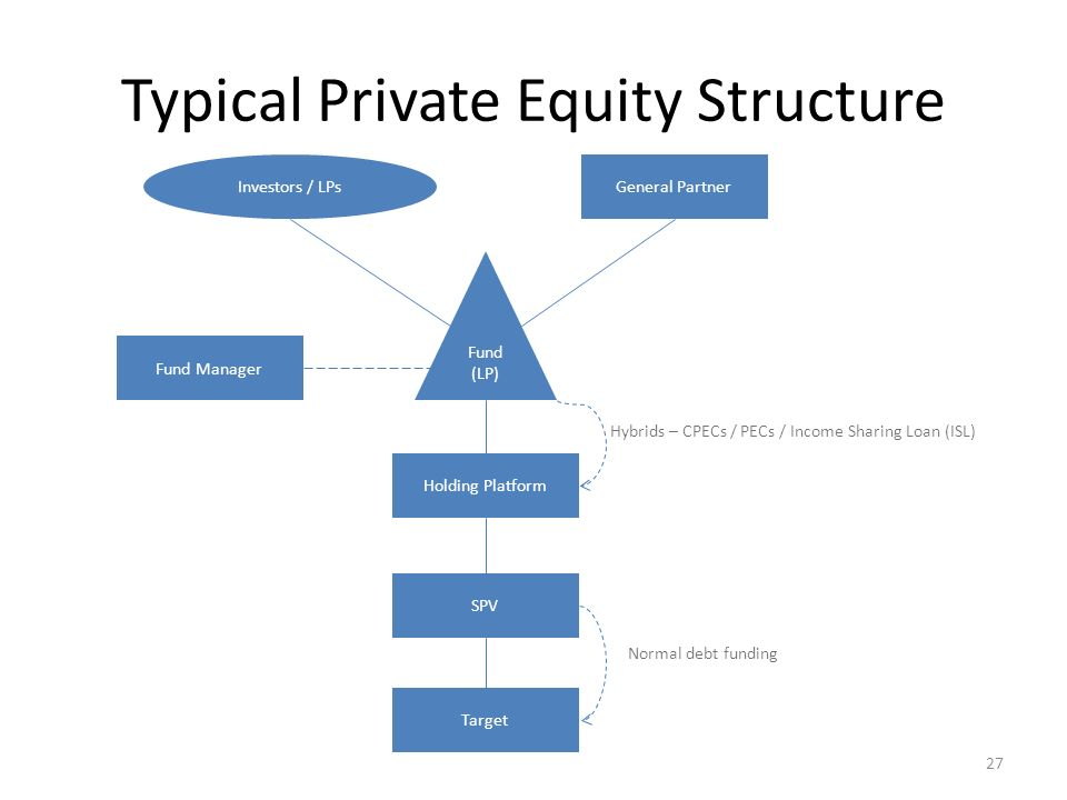 private equity fund structure pdf