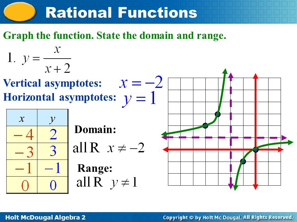 Rational functions essential questions ppt video online download 3 horizontal asymptotes x y ccuart Choice Image