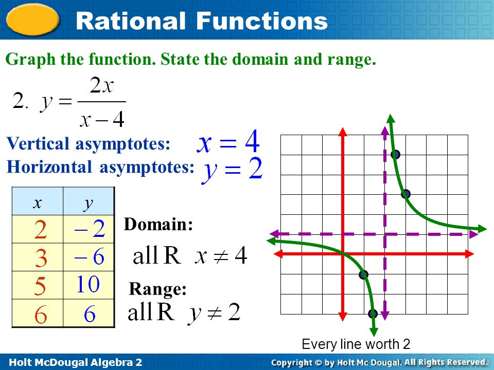 Rational Functions Essential Questions - ppt video online ...