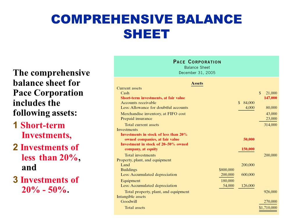 comprehensive balance sheet acct 550 Acct 550 week 8 final exam set 2 complete a+ answer 1  restricted cash in the balance sheet of which fund type  of the three sections of a comprehensive .