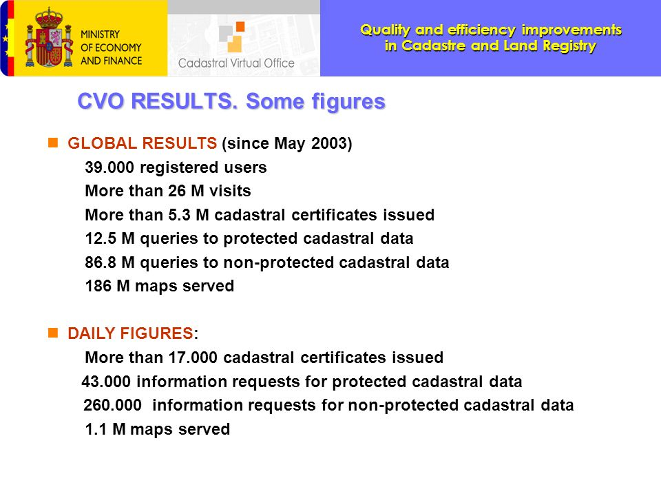 CVO RESULTS. Some figures