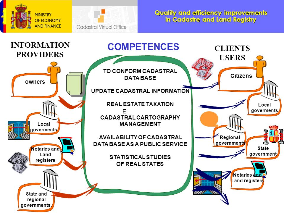 COMPETENCES INFORMATION CLIENTS PROVIDERS USERS TO CONFORM CADASTRAL