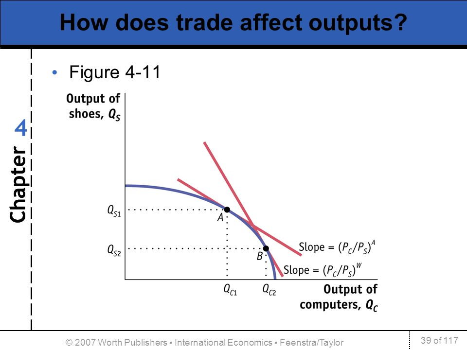 how does international trade affect the 2 international trade and trade restrictions part 1 monopolistic competition and international trade the second effect is that the lower part of the curve.