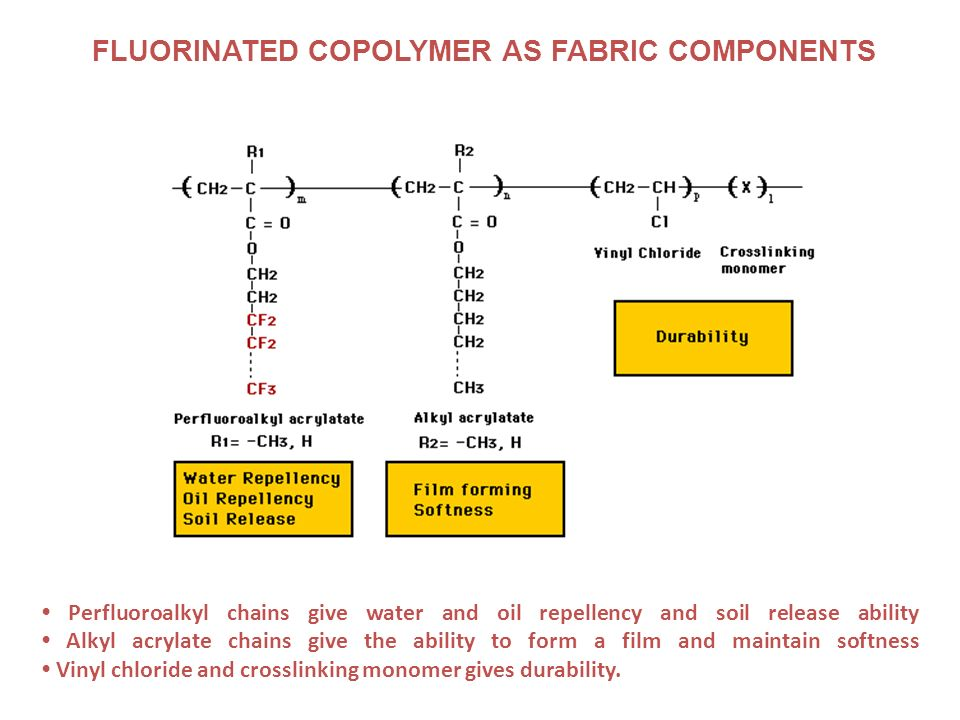 FLUORINATED COPOLYMER AS FABRIC COMPONENTS