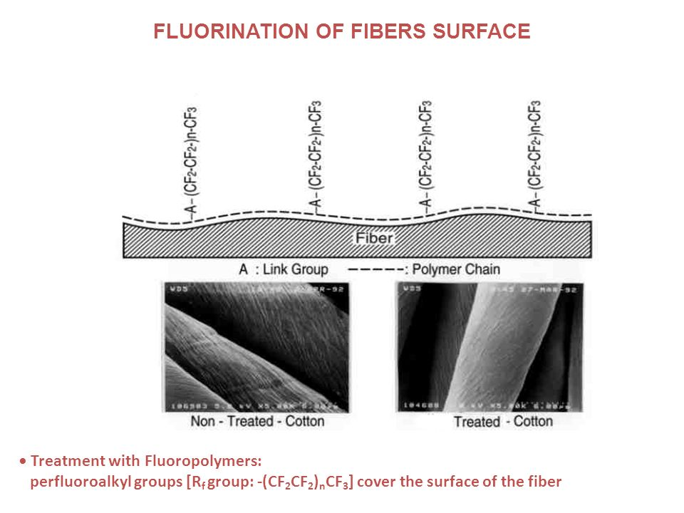 FLUORINATION OF FIBERS SURFACE