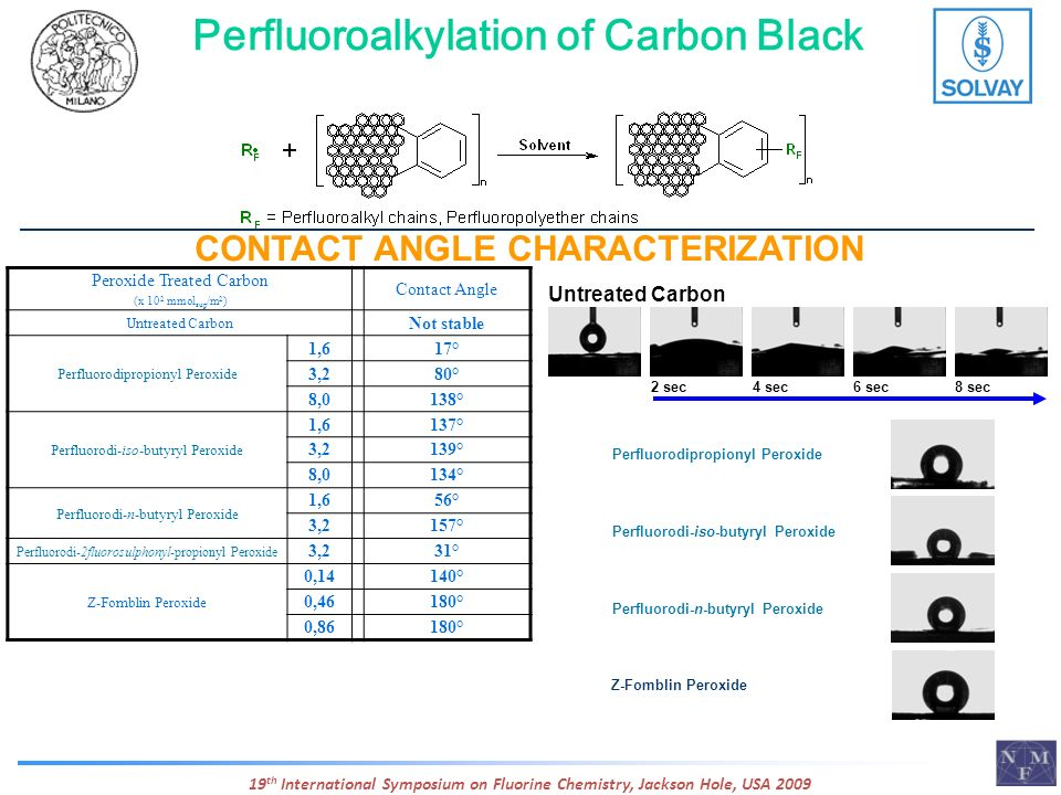 Perfluoroalkylation of Carbon Black CONTACT ANGLE CHARACTERIZATION