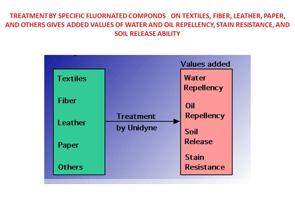 TREATMENT BY SPECIFIC FLUORNATED COMPONDS ON TEXTILES, FIBER, LEATHER, PAPER, AND OTHERS GIVES ADDED VALUES OF WATER AND OIL REPELLENCY, STAIN RESISTANCE, AND SOIL RELEASE ABILITY