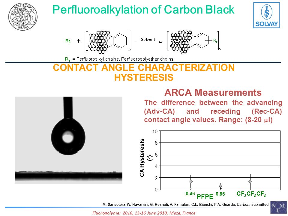 Perfluoroalkylation of Carbon Black