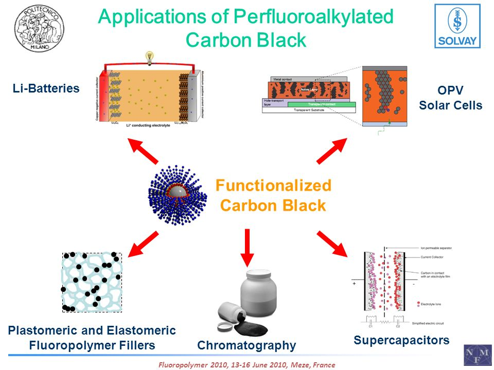 Applications of Perfluoroalkylated Carbon Black