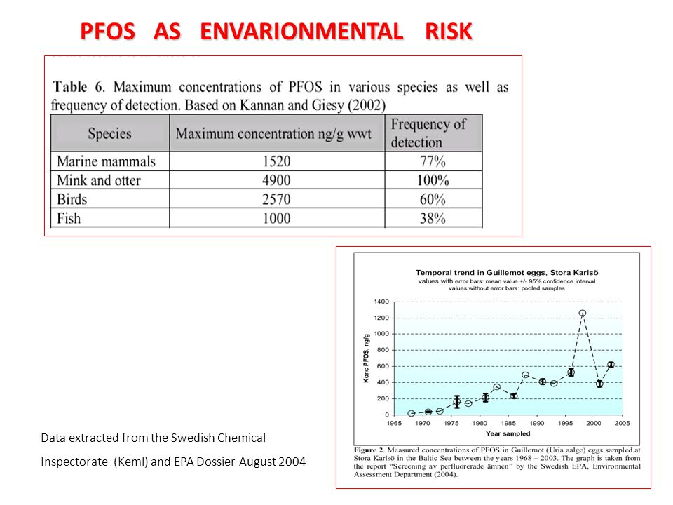 PFOS AS ENVARIONMENTAL RISK