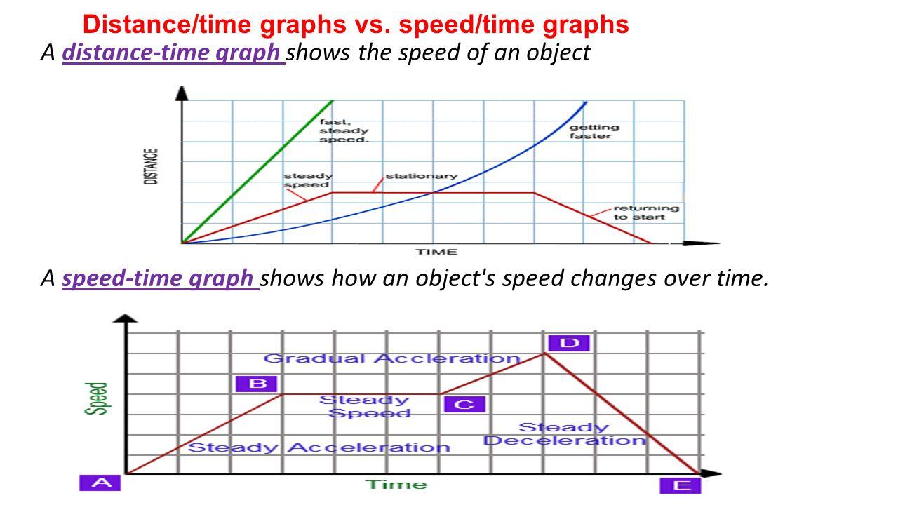 worksheet distance time graphs worksheet speed vs velocity both describe motion ppt download 3 distancetime graphs - Distance Time Graph Worksheet