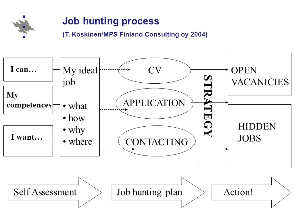 how to write about decision making skills job application