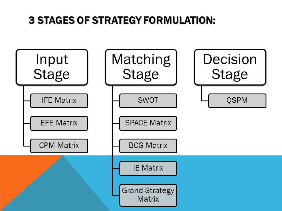 """yahoo case study efe matrix The case study, """"reorganizing yahoo"""" written p indu and vivek gupta touched on the long road of ups and down for the organization  ife and efe matrix of ."""
