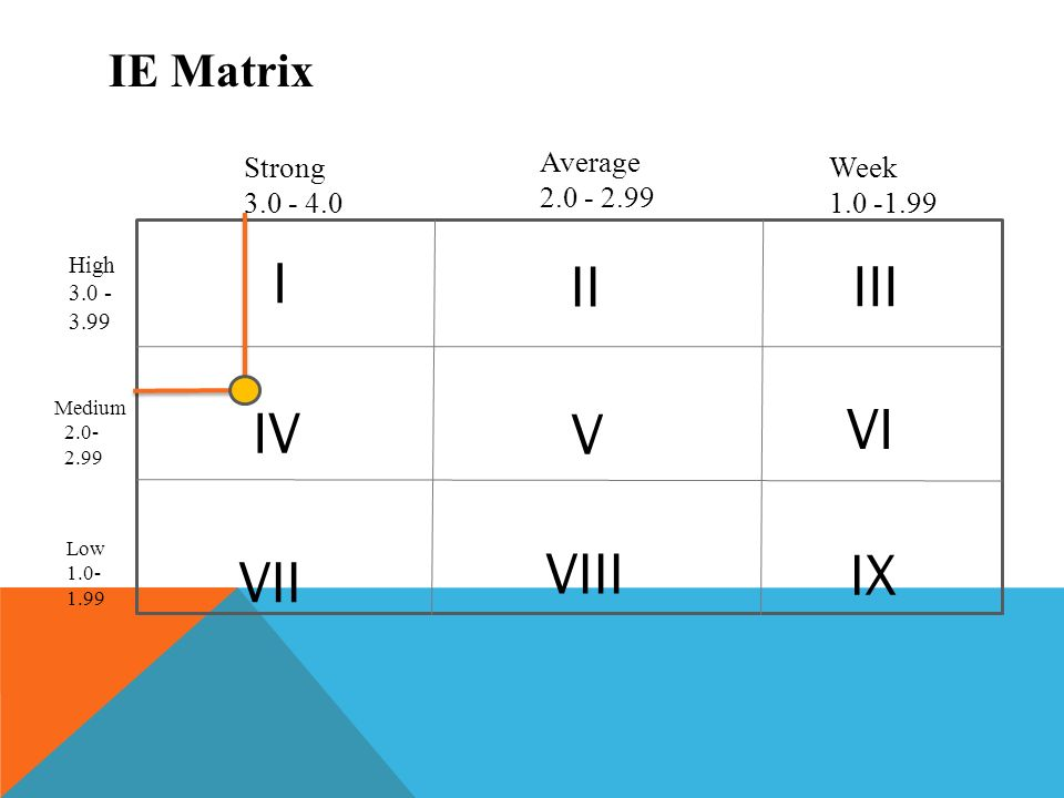 google grand strategy matrix Google's homepage accessed through a macbook pro google uses the differentiation generic strategy (porter's model), along with the intensive growth strategies of market penetration, market development and product development.
