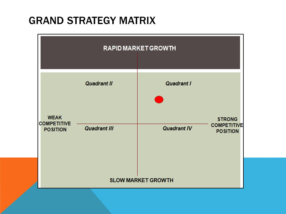 grand strategy matrix for starbucks essay Huawei's current distribution strategy adopts a hybrid structure (online & retail) 2 the global sales trend show the weight is moving to e-commerce or online sales.