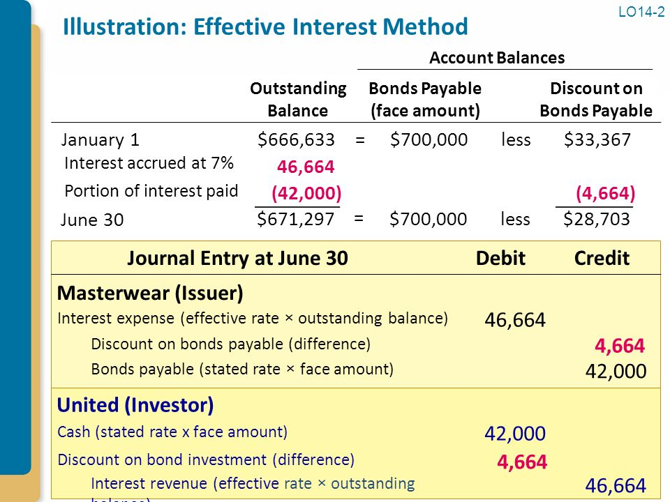 Effective interest rate coupon rate