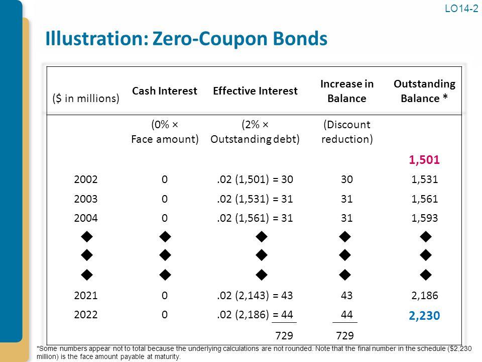 Zero Coupon Bonds Bonds and Long-...
