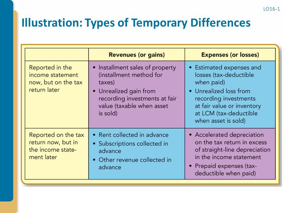 profile how to create tax return