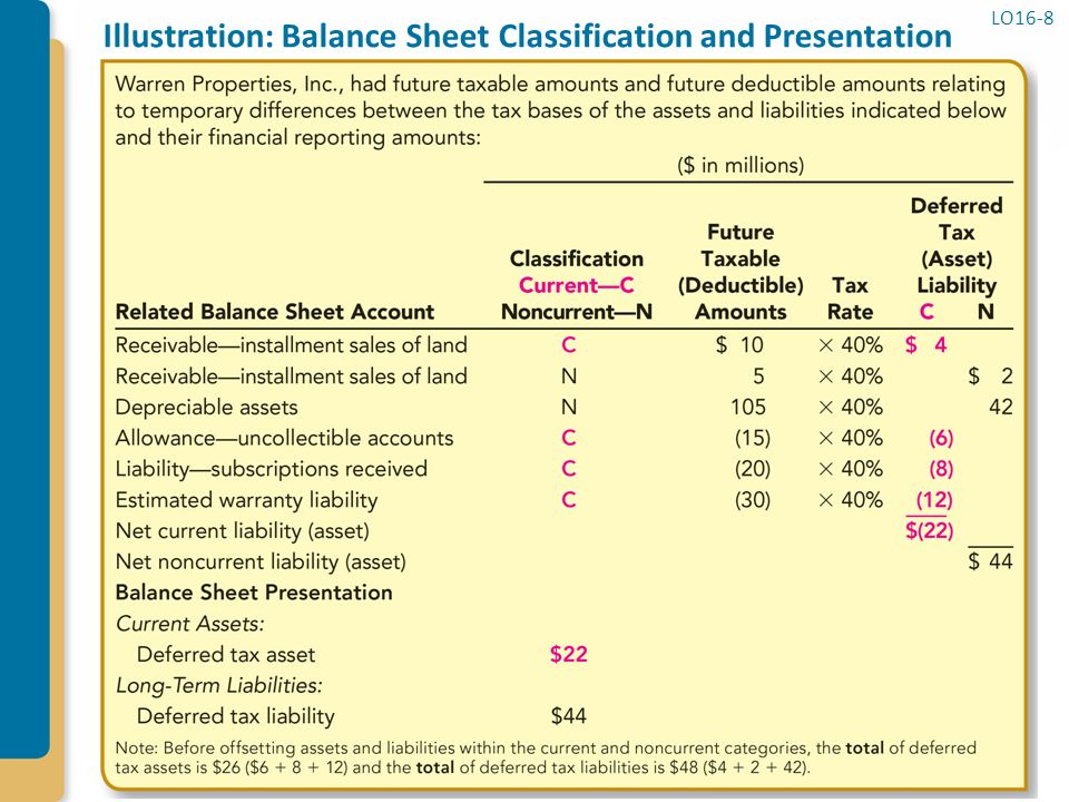 balance sheet and net sales A written report of the financial condition of a firm financial statements include the balance sheet, income statement, statement of changes in net.