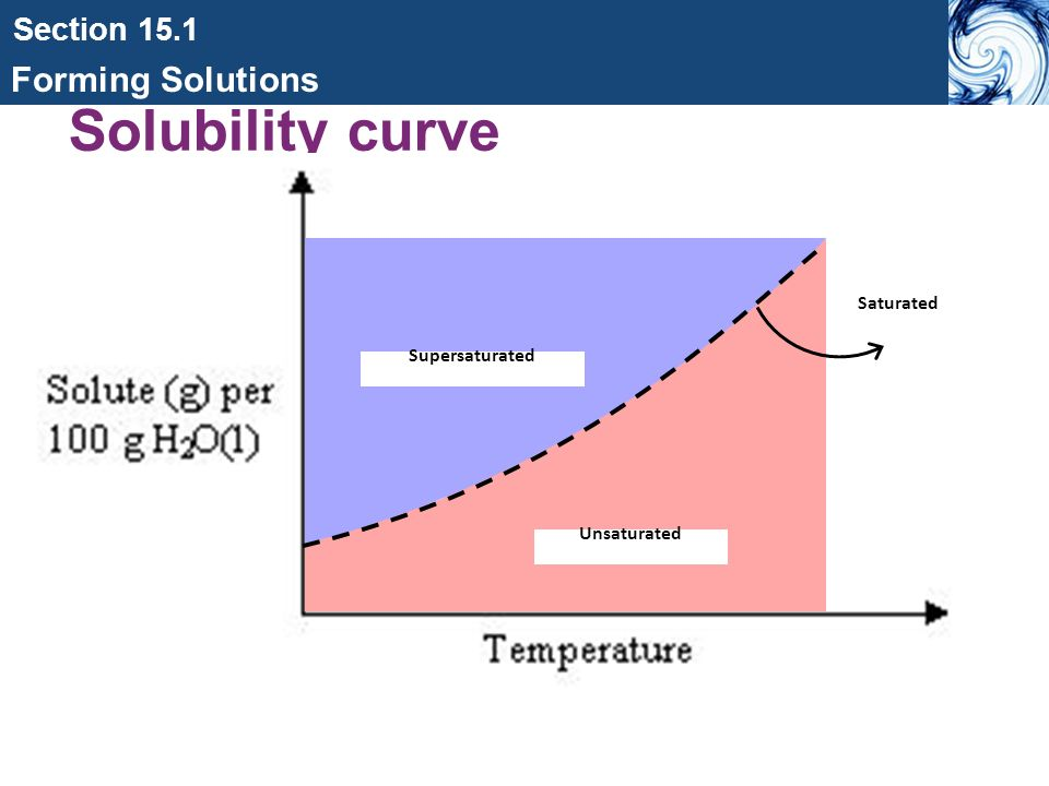effect of temperature on solubility of