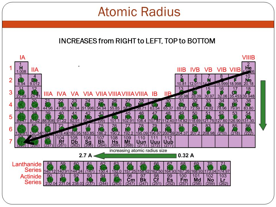 What how why radius electronegativity ionization energy ppt video 4 increases urtaz Images