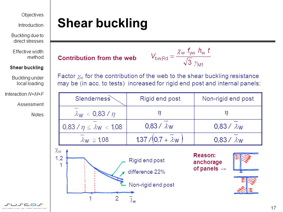 Shear buckling   Contribution from the web