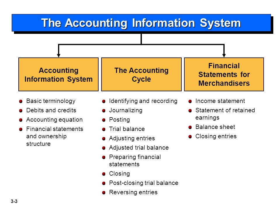 accounting information systems 3 essay Accounting information system essay examples  accounting information system essay accounting information systems accounting information system tutorial 3.