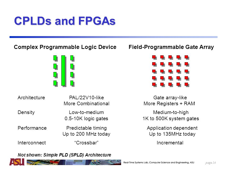 architecture and application a field programmable gate In order to reduce the execution time, application specific integrated circuits ( asics) specially designed for  that is where the field programmable gate  arrays (fpgas) become of interest they are  the fpga generic architecture  figure 2.