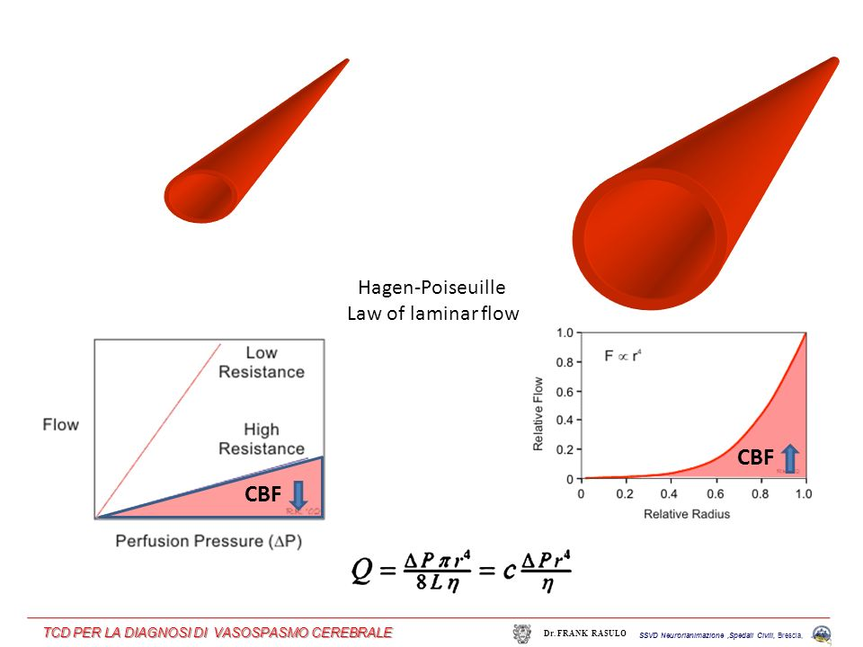 CBF CBF Hagen-Poiseuille Law of laminar flow