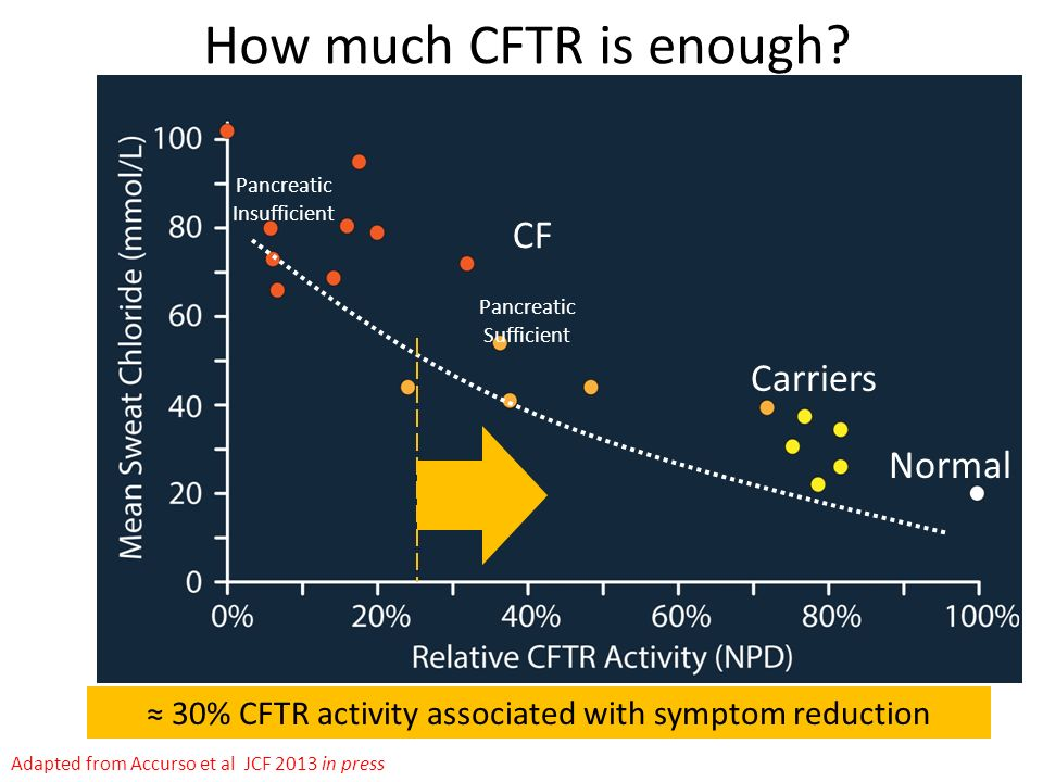How much CFTR is enough CF Carriers Normal