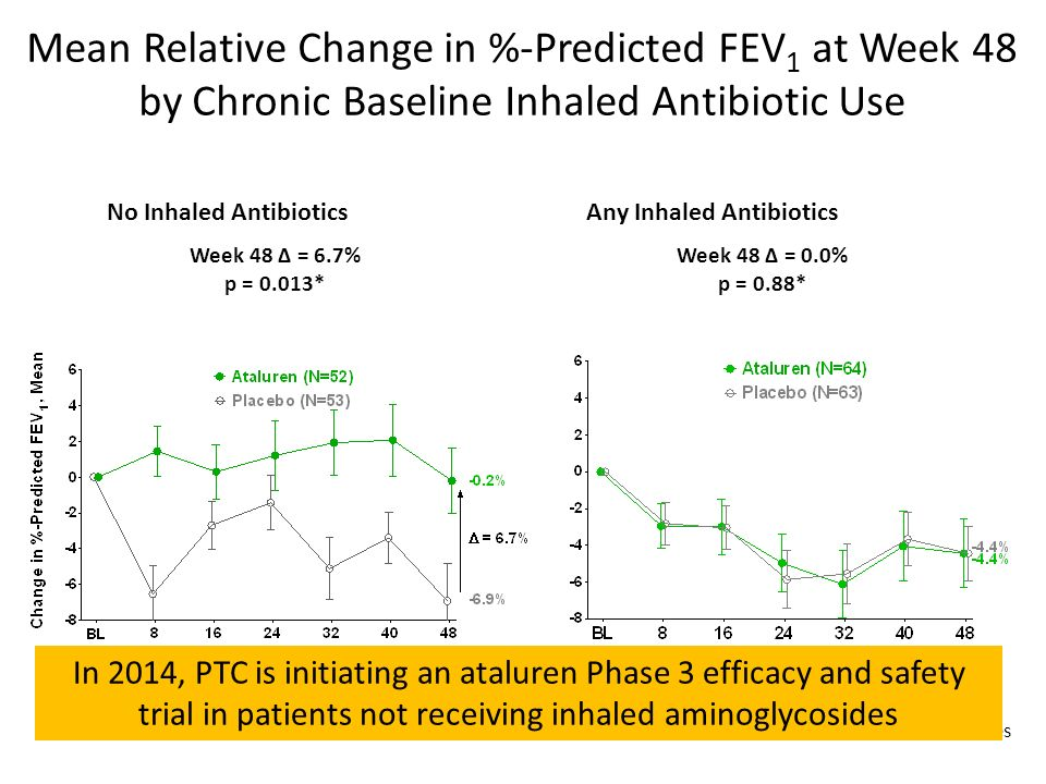 Mean Relative Change in %-Predicted FEV1 at Week 48 by Chronic Baseline Inhaled Antibiotic Use
