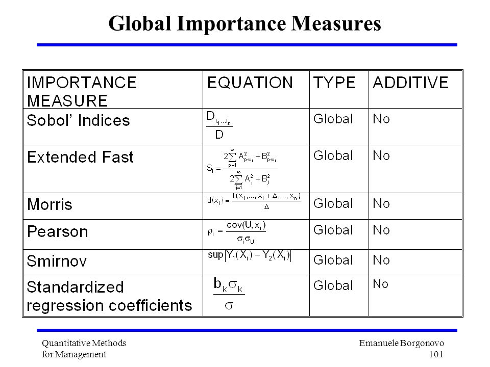 Global Importance Measures