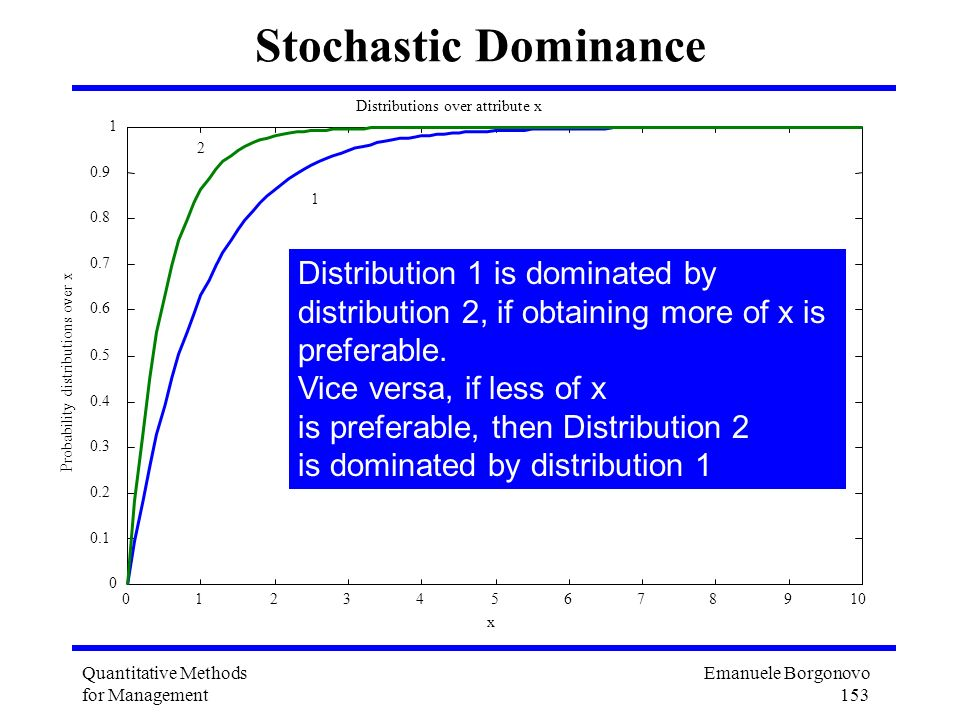 Stochastic Dominance Distribution 1 is dominated by