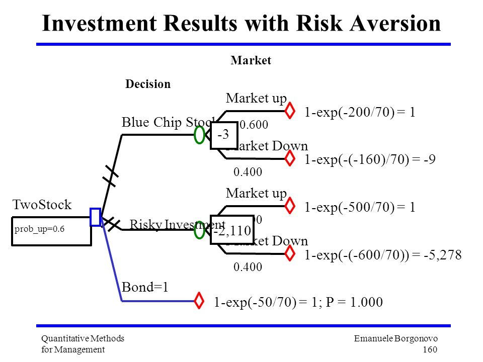 Investment Results with Risk Aversion