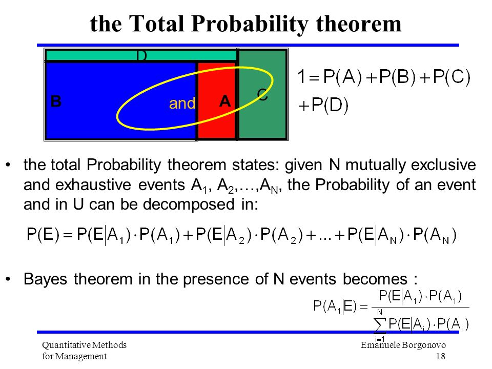 the Total Probability theorem
