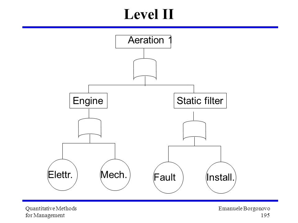 Level II Aeration 1 Engine Static filter Fault Install. Elettr. Mech.