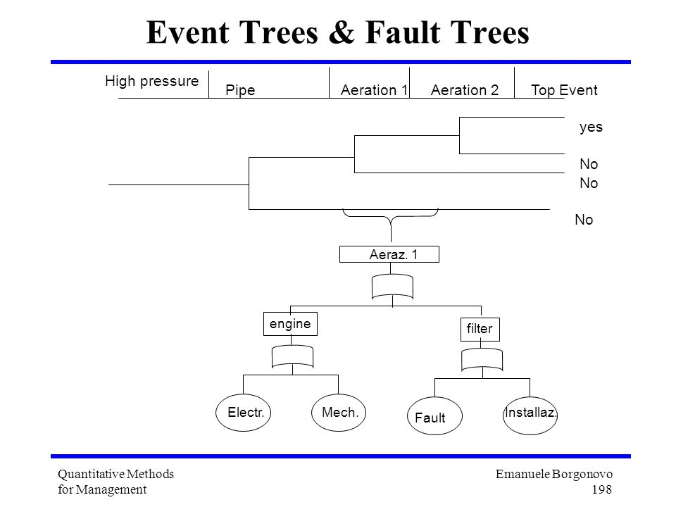 Event Trees & Fault Trees