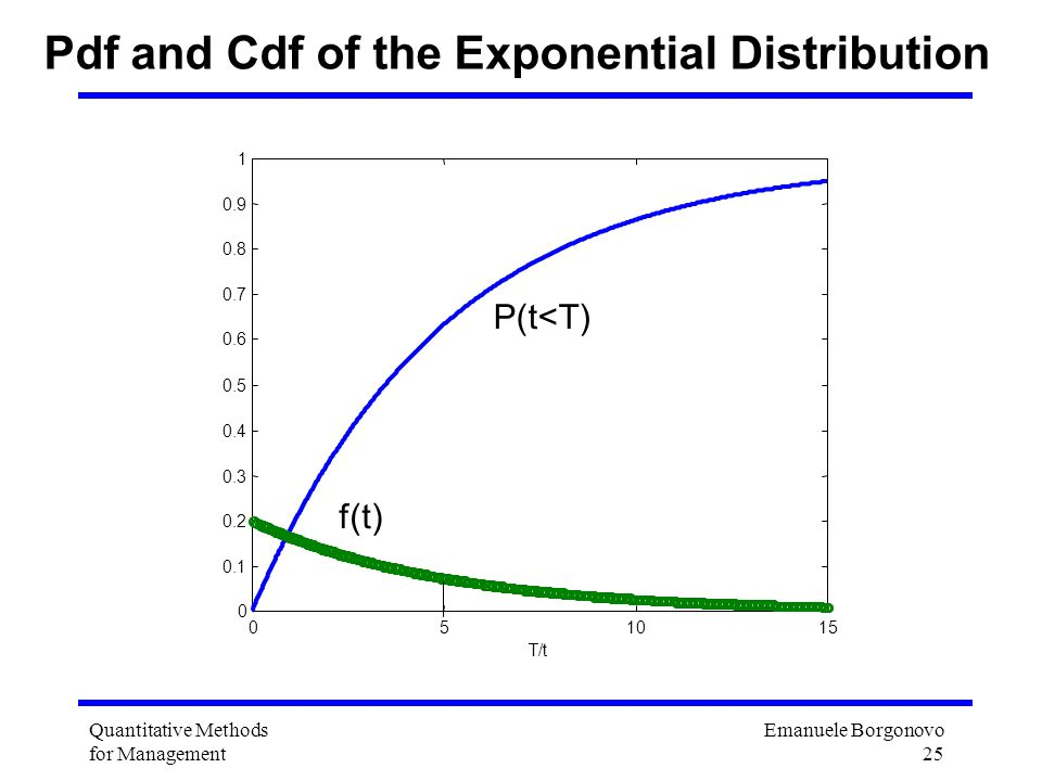 Pdf and Cdf of the Exponential Distribution