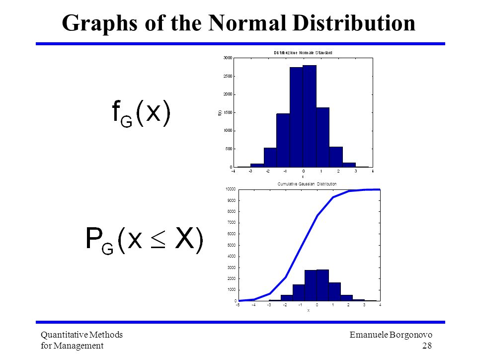 Graphs of the Normal Distribution
