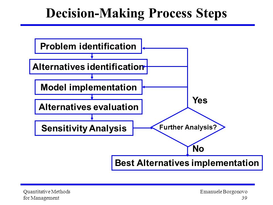 Decision-Making Process Steps