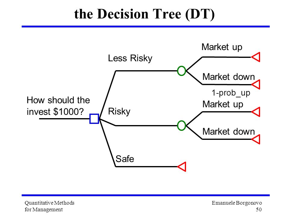 the Decision Tree (DT) Market up Less Risky Market down How should the
