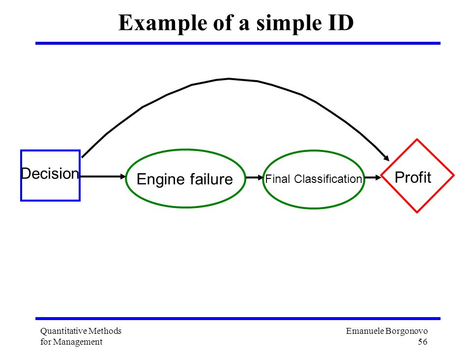 Example of a simple ID Decision Profit Engine failure