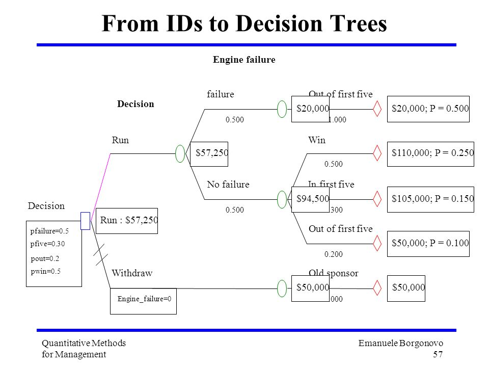 From IDs to Decision Trees