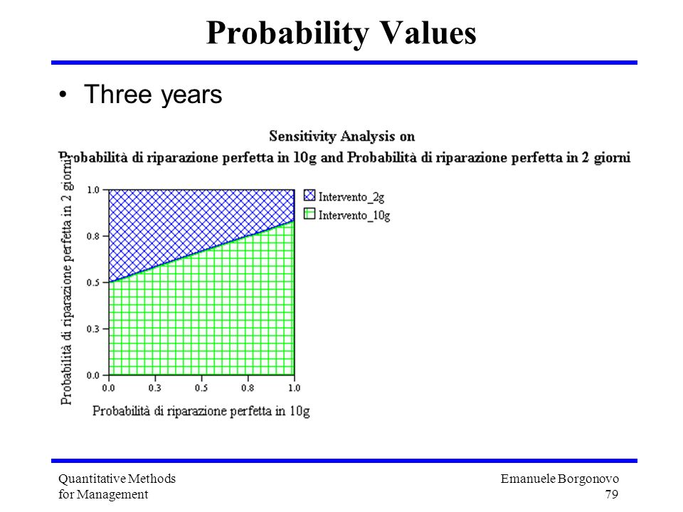 Probability Values Three years Quantitative Methods for Management